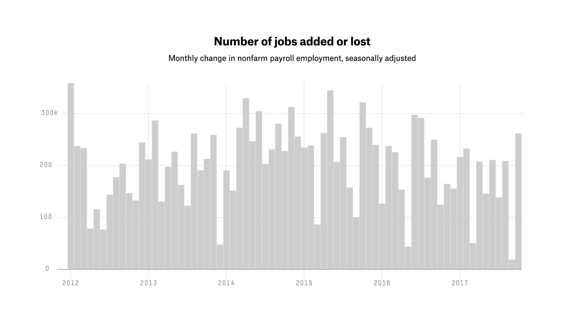 FiveThirtyEight: How accurate are those job report numbers?