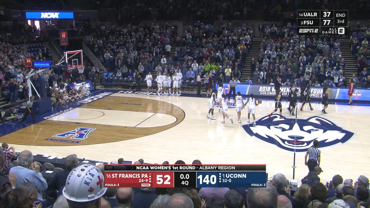 UConn finishes with 140 in historic blowout