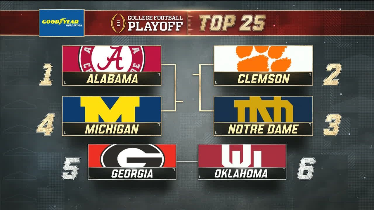 Top six remain the same in CFP rankings